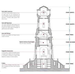 Sezione torre e piani
